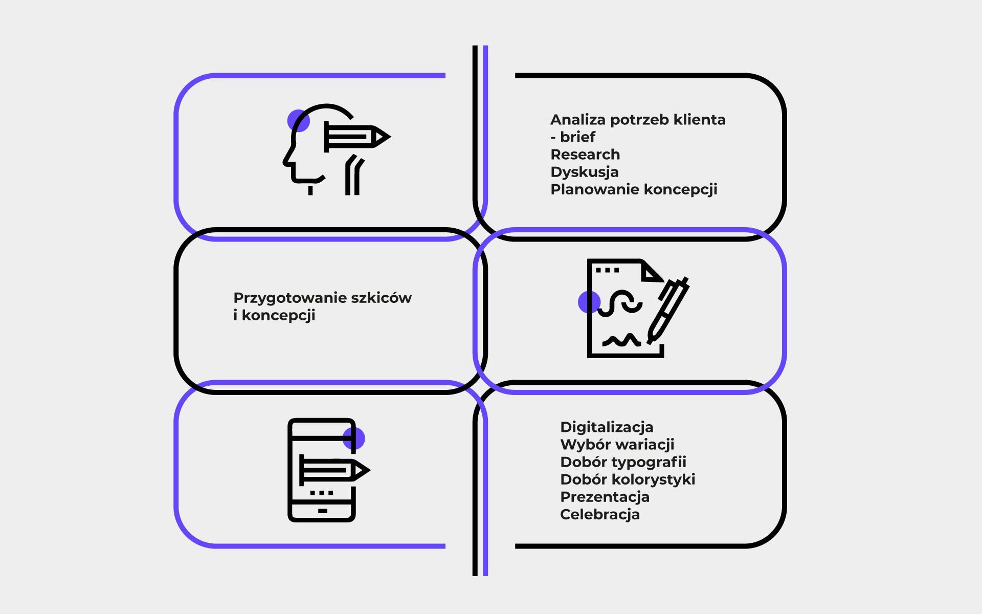 Projektowanie logo firmy - żelazne zasady dobrego logo. proces tworzenia logo 3